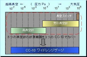 CC-10MeasureRangeIllustration-2.jpg